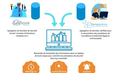 Collaboration Transparence & SafeScore